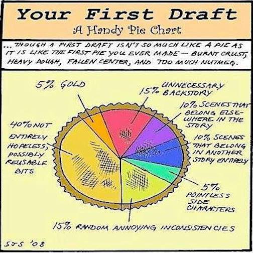 1st Draft Pie Chart